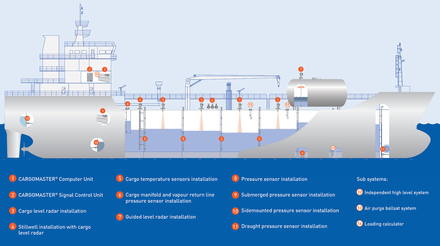 Marine Monitoring System : Cargomaster the all in one tank monitoring system for